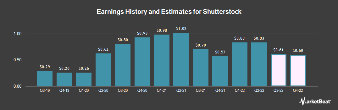 Earnings by Quarter for Shutterstock (NYSE:SSTK)