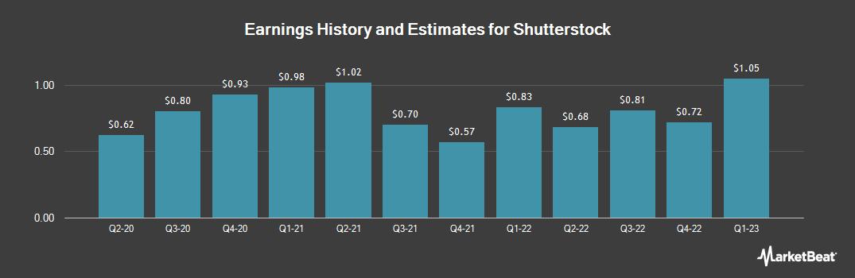 Earnings by Quarter for Shutterstock (NYSE:SSTK)