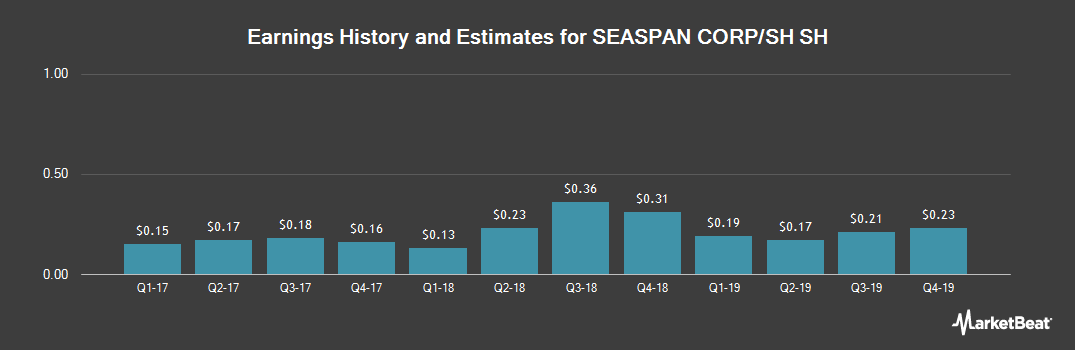 Earnings by Quarter for Seaspan Corporation (NYSE:SSW)