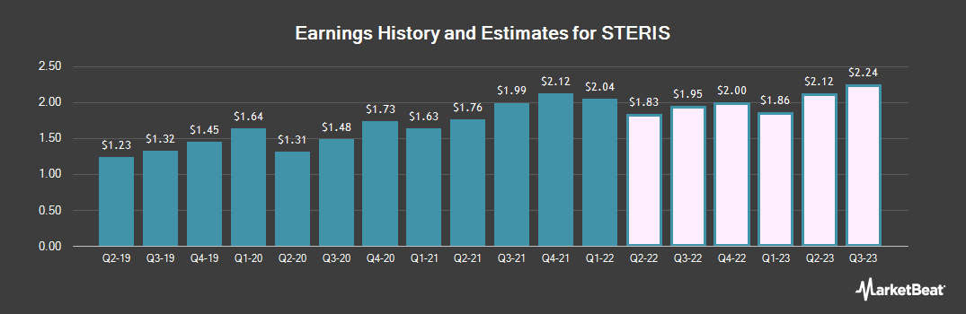 Earnings by Quarter for Steris Plc (NYSE:STE)