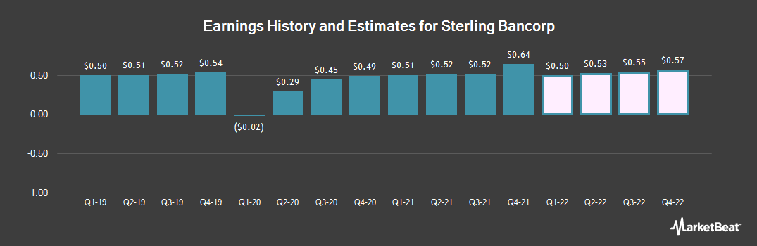 Earnings by Quarter for Sterling Bancorp (NYSE:STL)