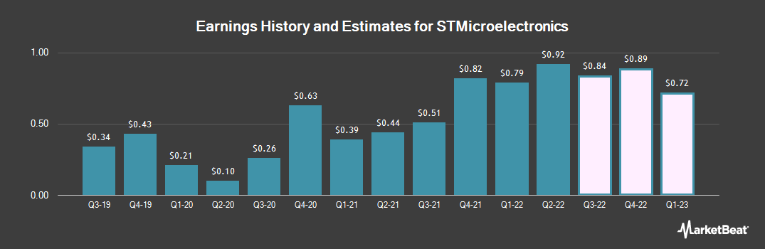 Earnings by Quarter for STMicroelectronics NV (NYSE:STM)