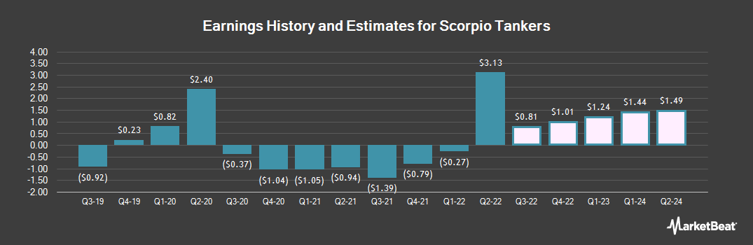 Earnings by Quarter for Scorpio Tankers (NYSE:STNG)