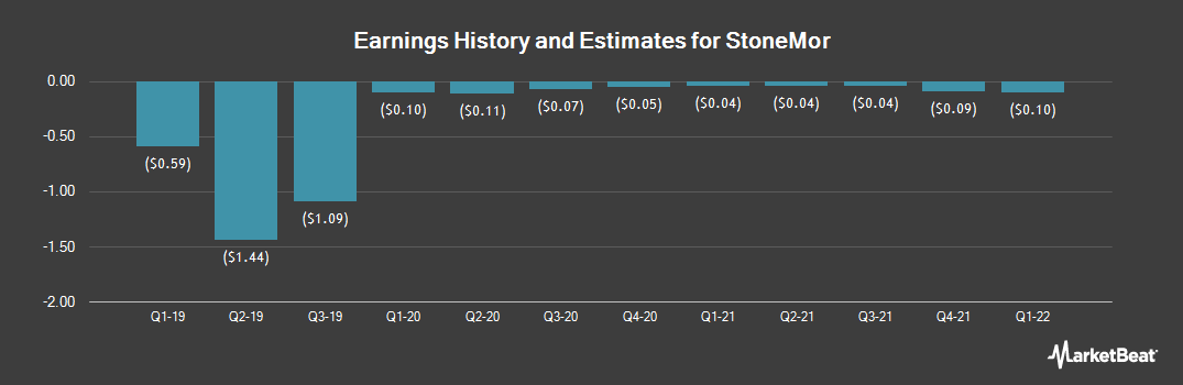 Earnings by Quarter for StoneMor Partners (NYSE:STON)