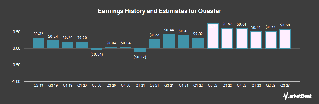 Earnings by Quarter for Questar (NYSE:STR)