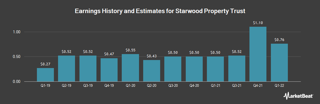 Earnings by Quarter for STARWOOD PROPERTY TRUST, INC. (NYSE:STWD)