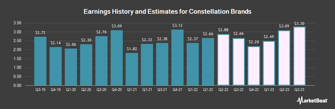 Earnings by Quarter for Constellation Brands (NYSE:STZ)