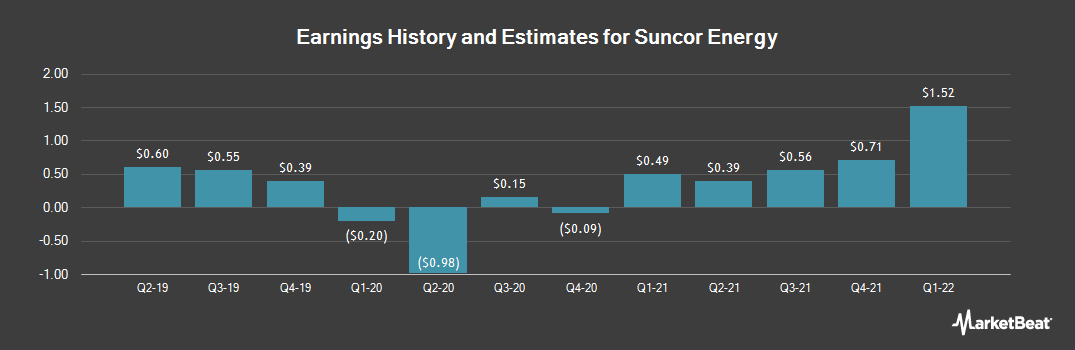 Earnings by Quarter for Suncor Energy (NYSE:SU)