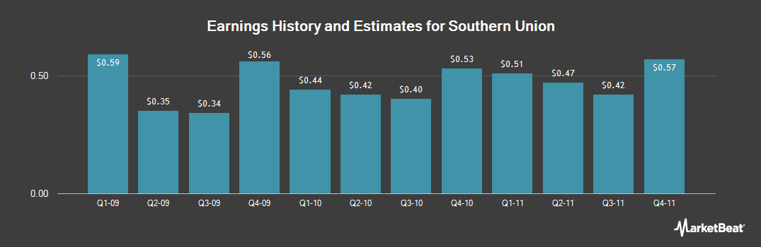 Earnings by Quarter for Southern Union (NYSE:SUG)