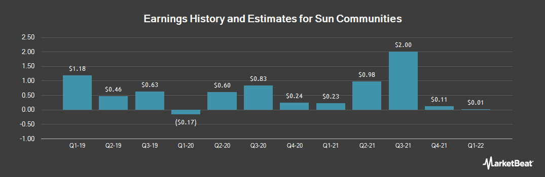 Earnings by Quarter for Sun Communities (NYSE:SUI)
