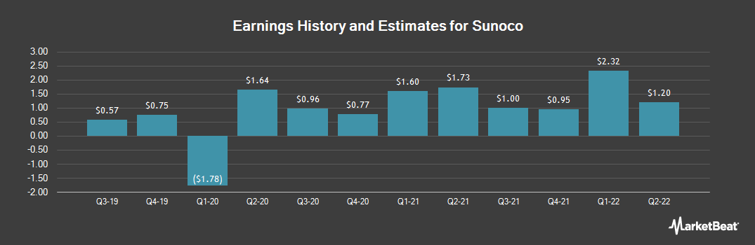 Earnings by Quarter for Sunoco LP (NYSE:SUN)