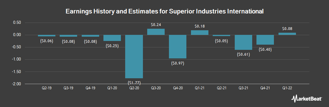 Earnings by Quarter for Superior Industries International (NYSE:SUP)