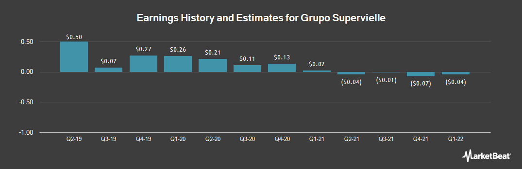 Earnings by Quarter for Grupo Supervielle (NYSE:SUPV)
