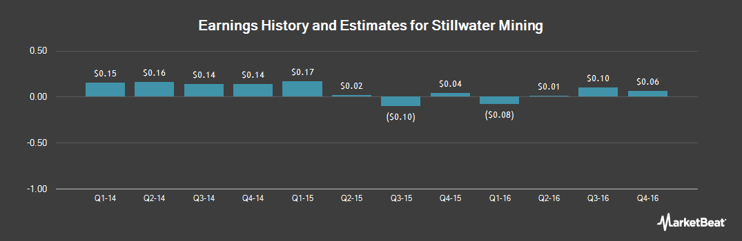 Earnings by Quarter for Stillwater Mining Company (NYSE:SWC)