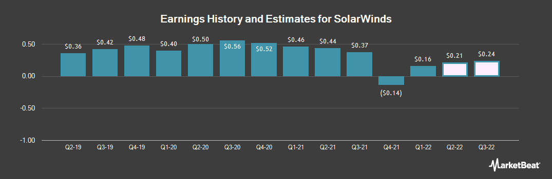 Earnings by Quarter for SolarWinds (NYSE:SWI)
