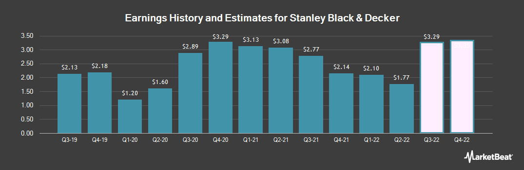 Earnings by Quarter for Stanley Black & Decker (NYSE:SWK)