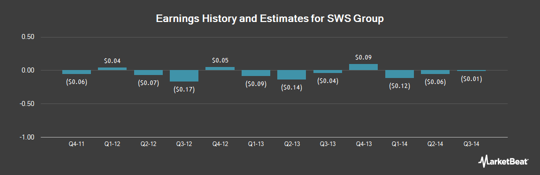 Earnings by Quarter for SWS Group (NYSE:SWS)