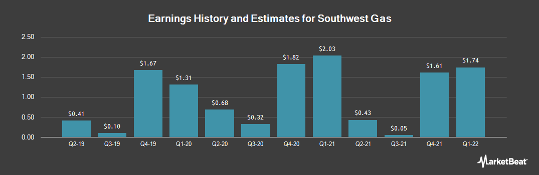 Earnings by Quarter for Southwest Gas Holdings (NYSE:SWX)