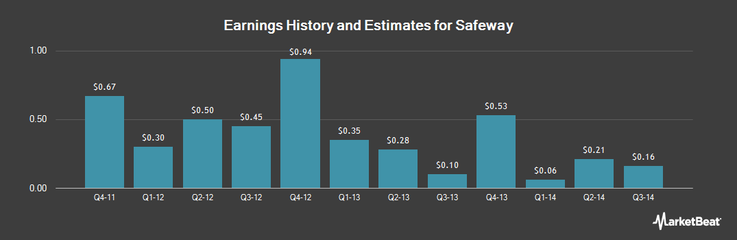 Earnings by Quarter for Safeway (NYSE:SWY)