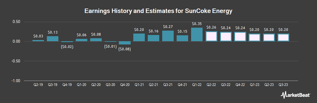 Earnings by Quarter for SunCoke Energy (NYSE:SXC)