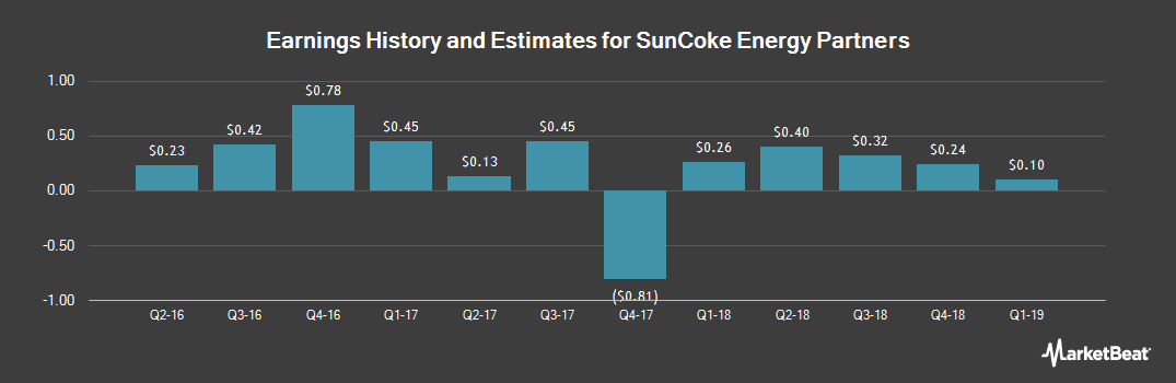 Earnings by Quarter for SunCoke Energy Partners, L.P. (NYSE:SXCP)