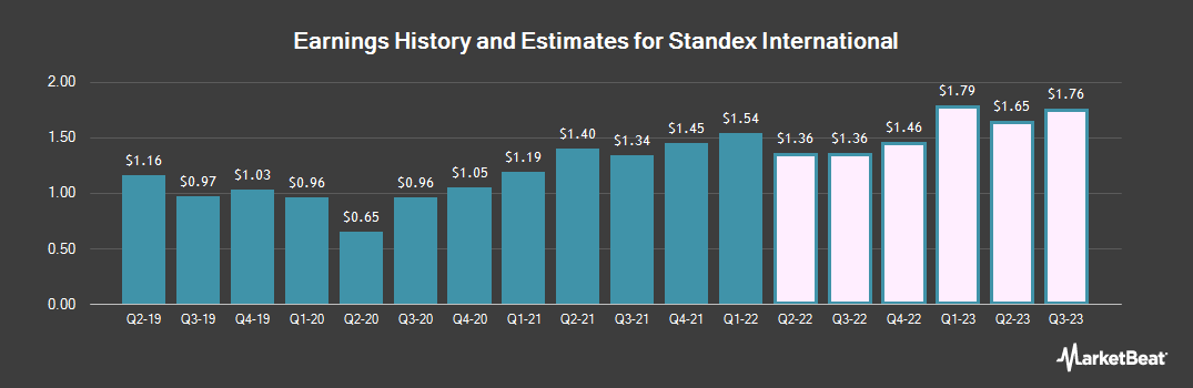 Earnings by Quarter for Standex International Corporation (NYSE:SXI)