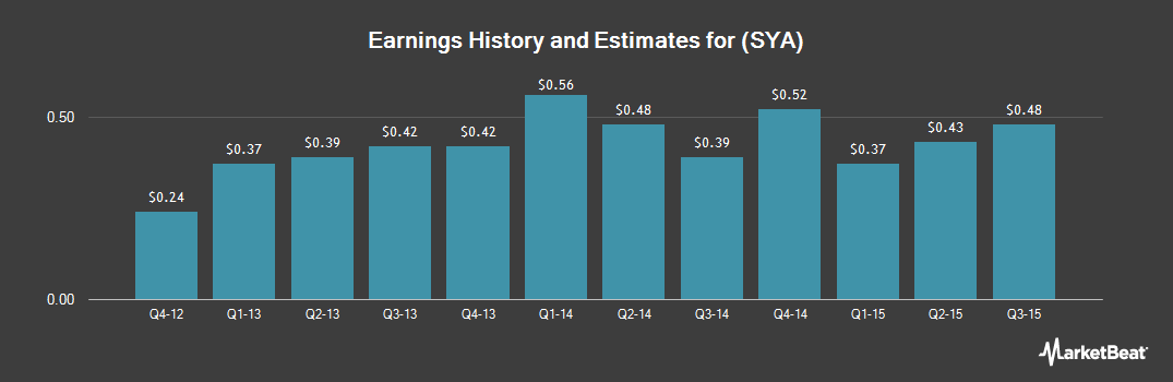 Earnings by Quarter for Symetra Financial (NYSE:SYA)