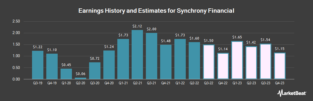 Earnings by Quarter for Synchrony Financial (NYSE:SYF)