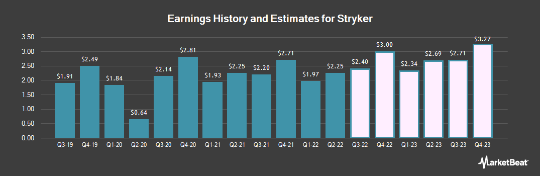 Earnings by Quarter for Stryker (NYSE:SYK)