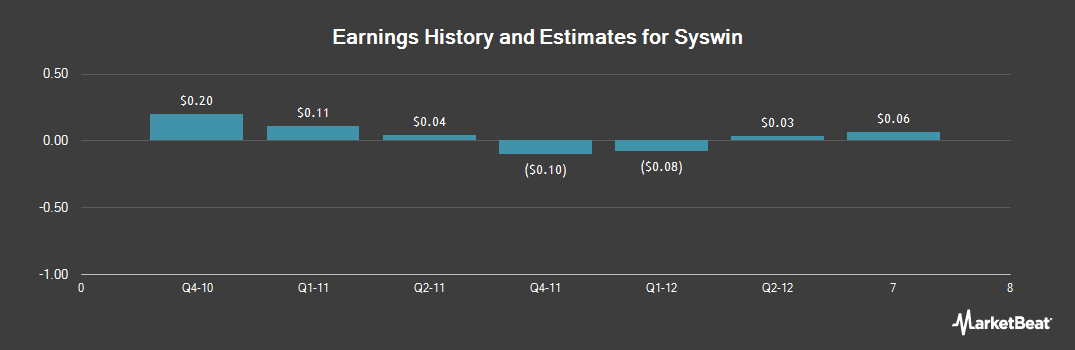 Earnings by Quarter for Syswin (NYSE:SYSW)
