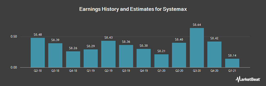 Earnings by Quarter for Systemax (NYSE:SYX)