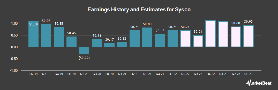 Earnings by Quarter for Sysco Corporation (NYSE:SYY)