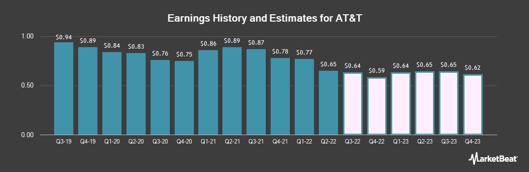 Earnings by Quarter for AT&T (NYSE:T)