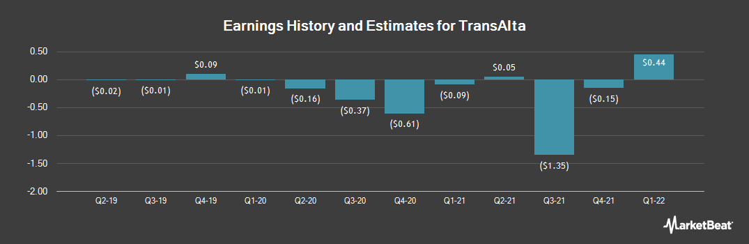 Earnings by Quarter for TransAlta (NYSE:TAC)
