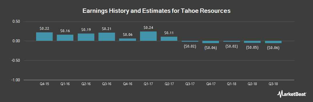 Earnings by Quarter for Tahoe Resources (NYSE:TAHO)