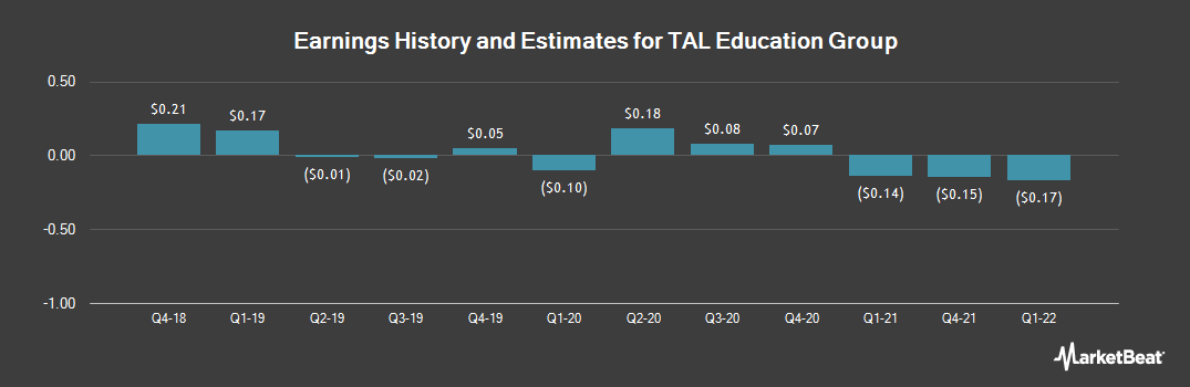Earnings by Quarter for TAL Education Group (NYSE:TAL)