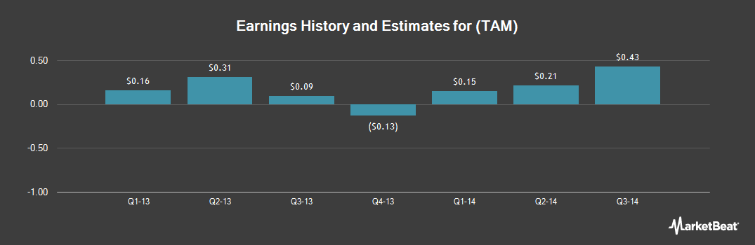 Earnings by Quarter for Taminco Corp (NYSE:TAM)