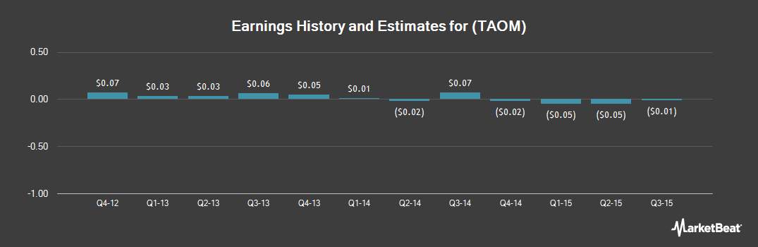 Earnings by Quarter for Taomee Holdings Ltd (NYSE:TAOM)
