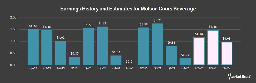 Earnings by Quarter for Molson Coors Brewing Co (NYSE:TAP)