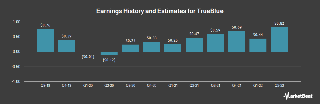 Earnings by Quarter for TrueBlue (NYSE:TBI)