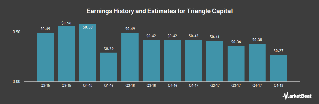 Earnings by Quarter for Triangle Capital Corporation (NYSE:TCAP)