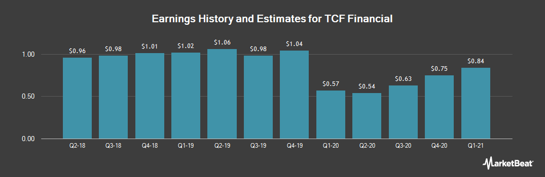 Earnings by Quarter for TCF Financial (NYSE:TCF)
