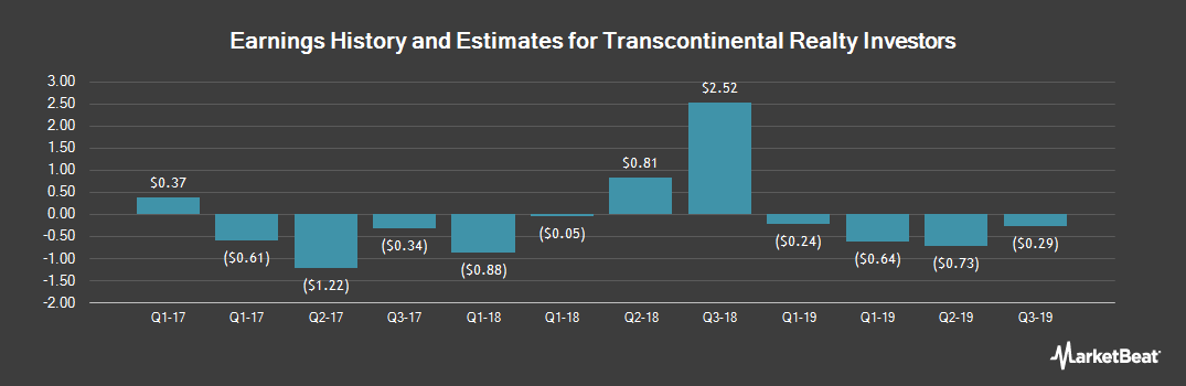 Earnings by Quarter for Transcontinental Realty Investors (NYSE:TCI)