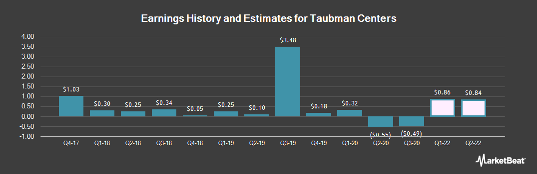 Earnings by Quarter for Taubman Centers (NYSE:TCO)