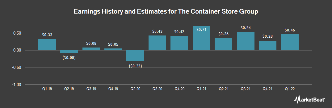 Earnings by Quarter for Container Store Group (NYSE:TCS)