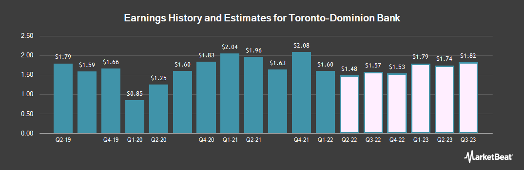 Earnings by Quarter for Toronto Dominion Bank (The) (NYSE:TD)