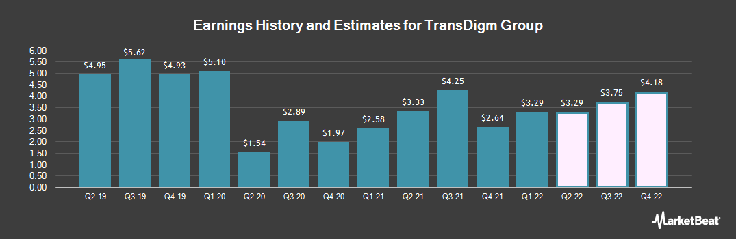Earnings by Quarter for Transdigm Group Incorporated (NYSE:TDG)