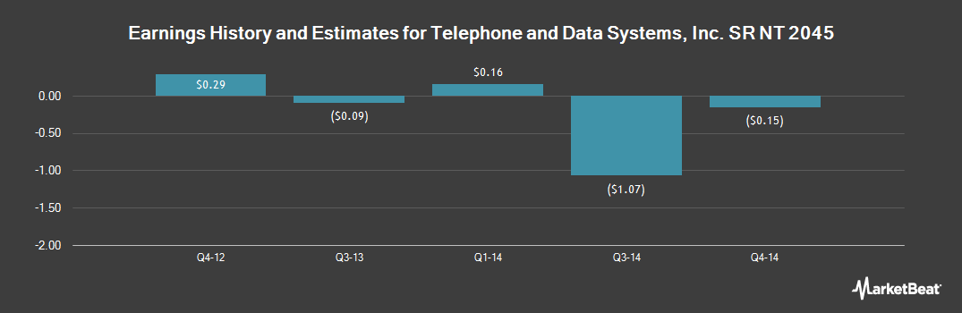 Earnings by Quarter for Telephone and Data Systems, Inc. Sr Nt (NYSE:TDI)