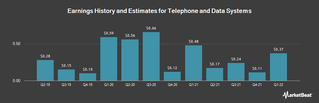 Earnings by Quarter for Telephone and Data Systems (NYSE:TDS)