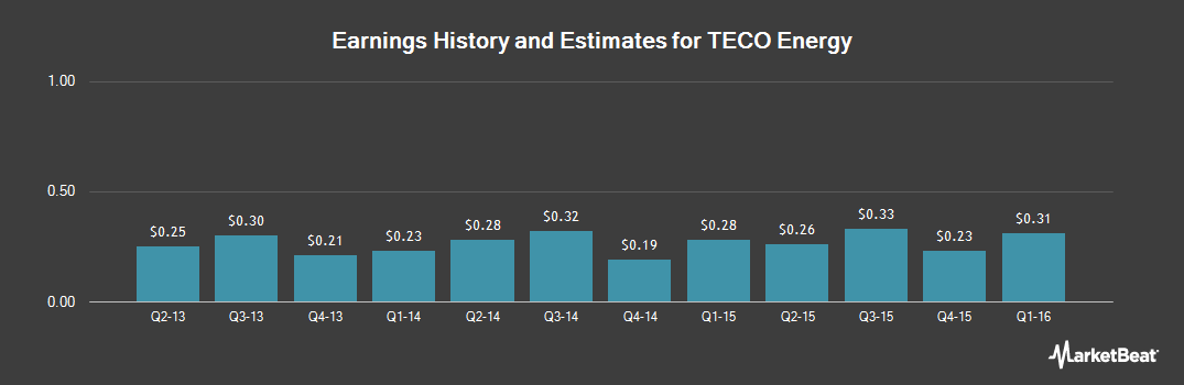 Earnings by Quarter for TECO Energy (NYSE:TE)